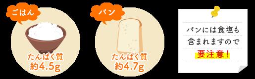 【ごはん】たんぱく質:約4.5g【パン】たんぱく質:約4.7g パンにも食塩は含まれますので要注意!