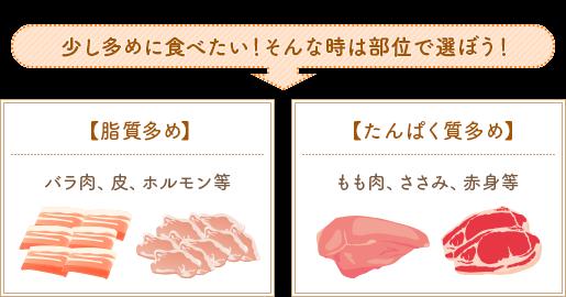 少し多めに食べたい!そんなときは部位で選ぼう!【脂質多め】バラ肉、皮、ホルモン等【たんぱく質多め】もも肉、ささみ、赤身等