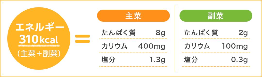 エネルギー310kcal(主菜+副菜)=主菜、たんぱく質8g、カリウム400mg、塩分1.3g、副菜、たんぱく質2g、カリウム100mg、塩分0.3g